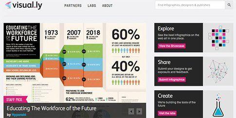 Visual.ly - Infografiche