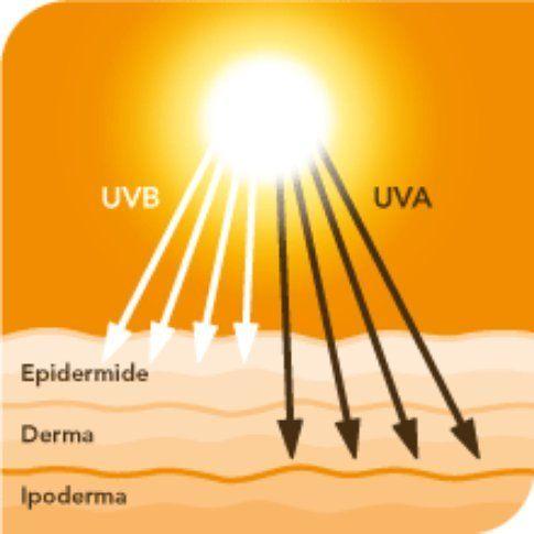 Raggi UVA e UVB, due cose ben diverse!