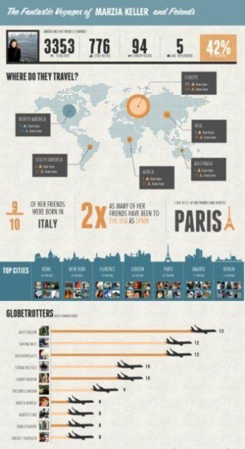 Ze Trip infografica