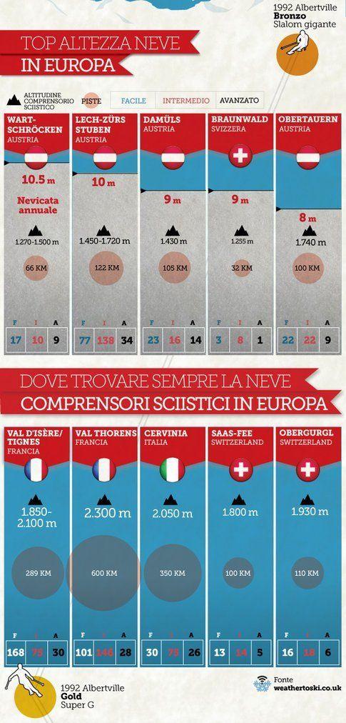 Dove trovare sempre la neve in Europa?