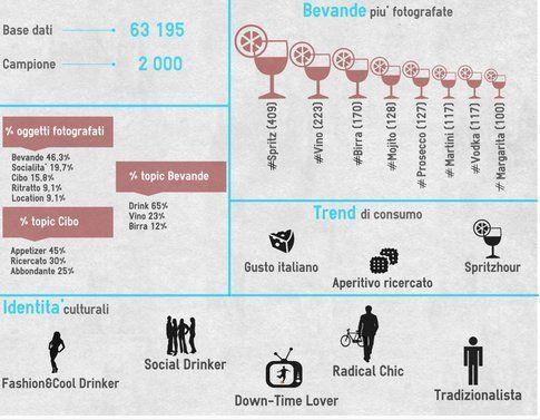 L'infografica di Viralbeat sulla bevanda più instagrammata dagli italiani