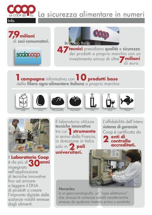 Infografica Coop