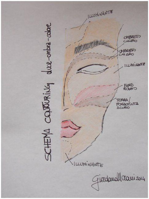 Uno schema molto veloce sul contouring che ho realizzato sul mio viso.