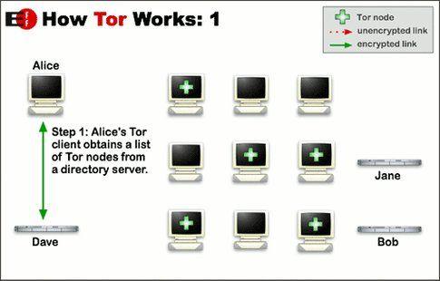 Come funziona Tor parte 1 (da torproject.org)
