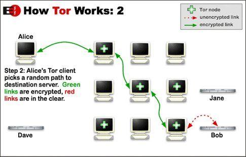 Come funziona Tor parte 2 (da torproject.org)