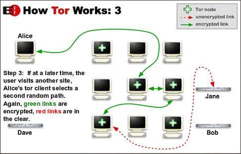 Come funziona Tor parte 3 (da torproject.org)