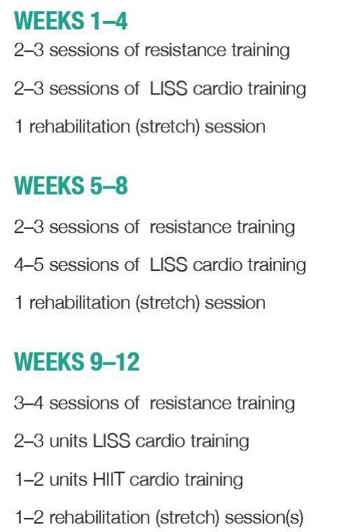Come programmare l'allenamento nelle varie settimane