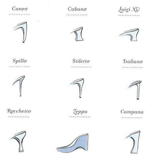 Tipi di tacco. Fonte: shoesmustgoon