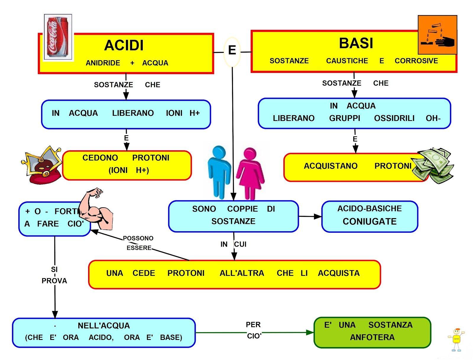 Dieta ph alcalino esempio
