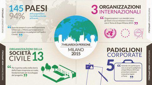 Infografica Expo 2015 dal sito ufficiale dell'Expo