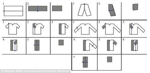 Come piegare i vestiti - Fonte: DailyMail