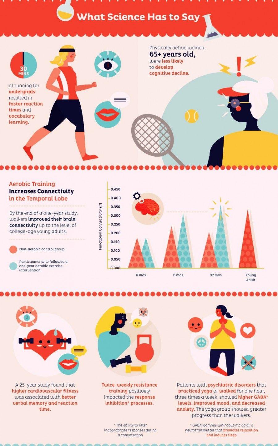 Cosa dice la scienza sui benefici dell'allenamento