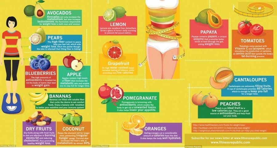 aiuta a perdere peso