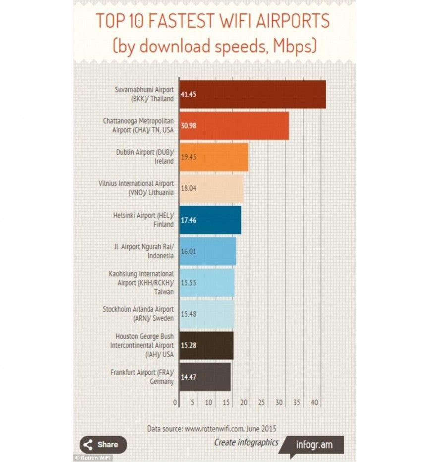 aeroporto-top-10
