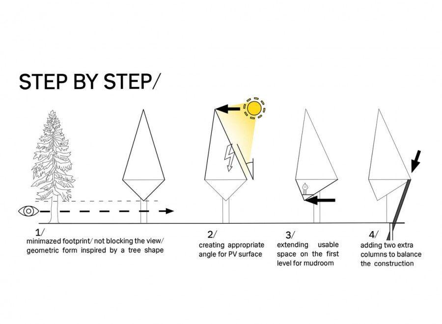 Step-by-step, Primeval Symbiosis
