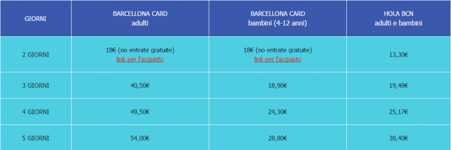 Prenotare un weekend low cost a Barcellona