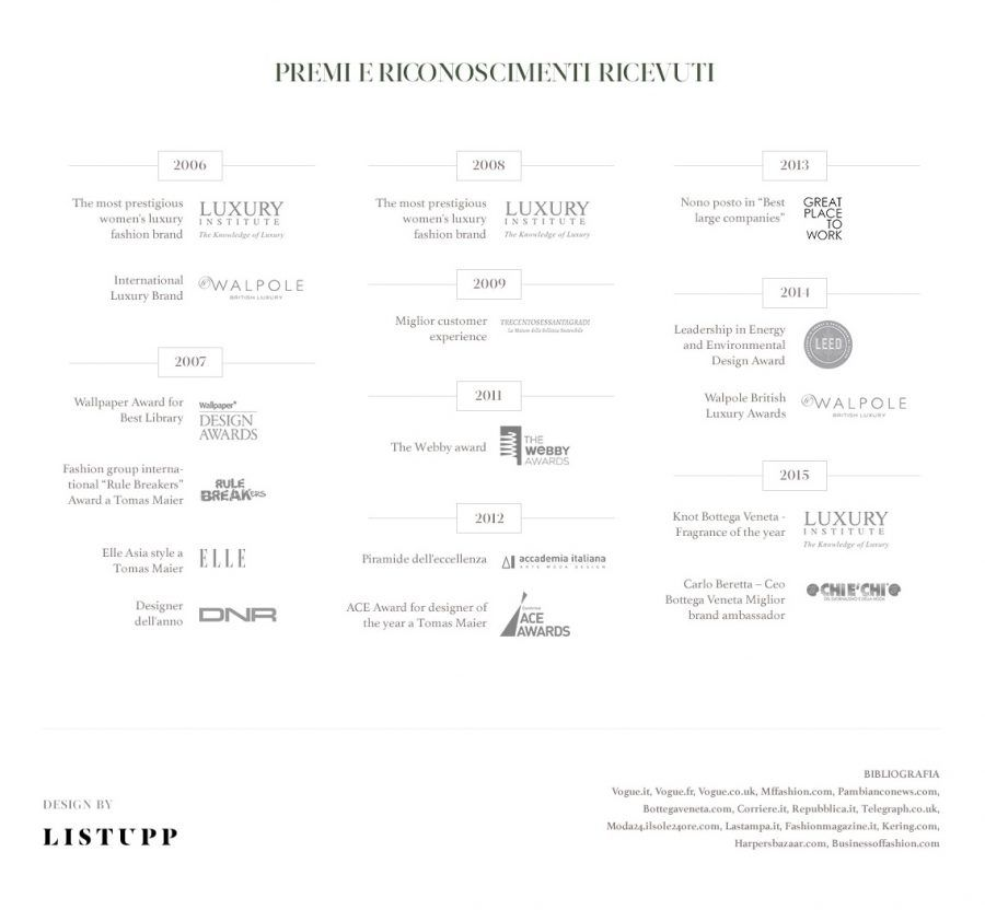 bottega-veneta-infografica11