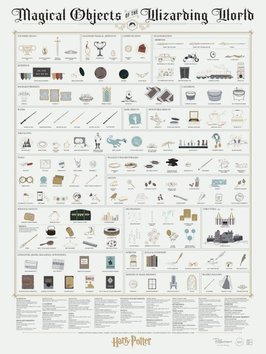 Il poster di Pop Chart Lab con gli oggetti magici di Harry Potter