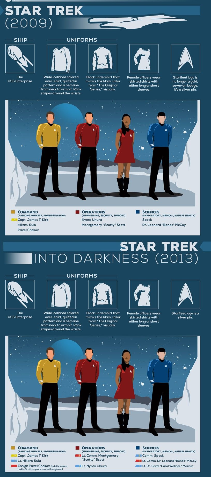 infografica-uniformi-star-trek-05