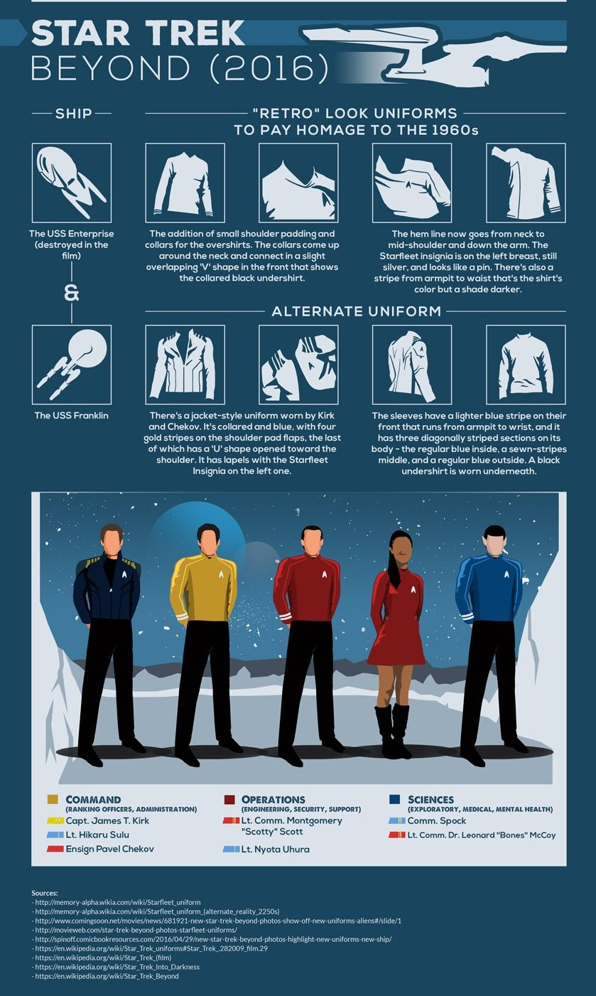 infografica-uniformi-star-trek-06