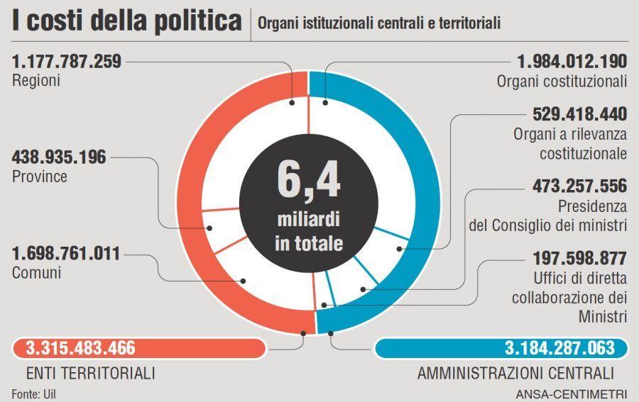 Il funzionamento degli organi istituzionali centrali e territoriali costa 6,4 miliardi. I dati della Uil sui costi della politica