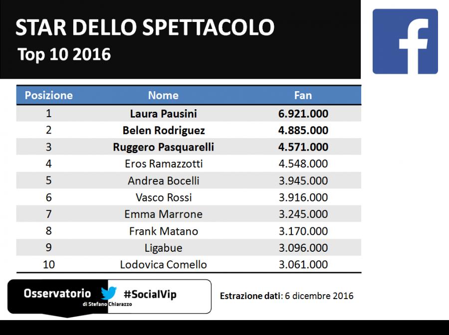 Top10_socialvip_spettacolo_facebook_2016