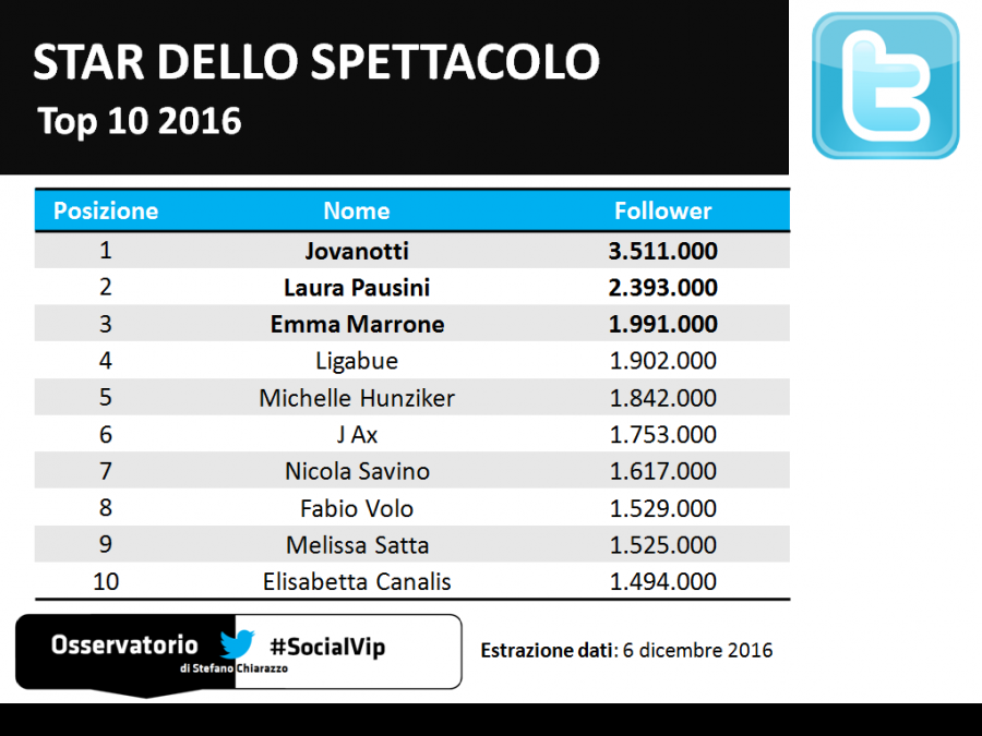 Top10_socialvip_spettacolo_twitter_2016