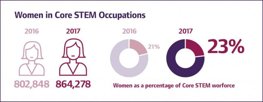donne e materie scientifiche