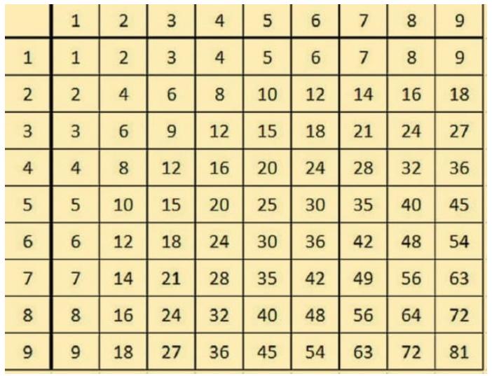 imparare a moltiplicare