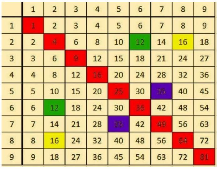 tabella di Pitagora