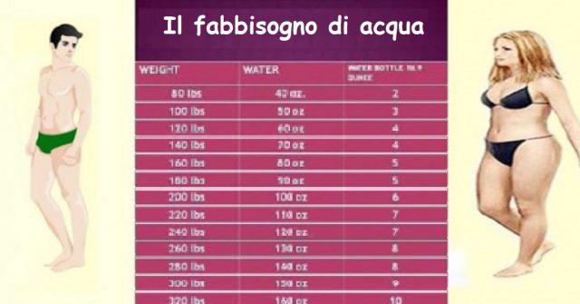 quanta-acqua-si-deve-bere-per-mantenere-il-peso